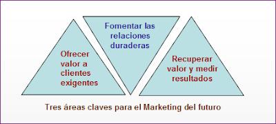 Tres funciones claves del Marketing online.