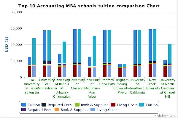 best 10 accounting mba schools tuition comparison chart