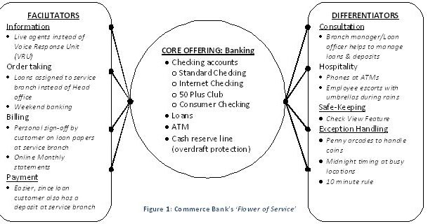 retailtainment in commerce bank Executive summary commerce bank has been a pioneer in the banking industry by returning to customer service this has driven customers to the bank, but in order to stay ahead on the curve they want to move away from the model that has worked for them an analysis was performed regarding whether their new concept of retailtainment.