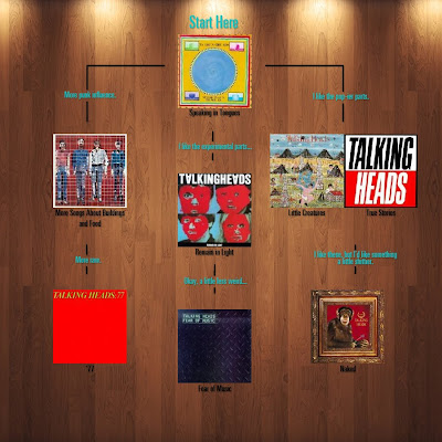 Flowchart: Talking Heads