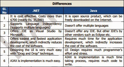Difference Between .NET And JAVA