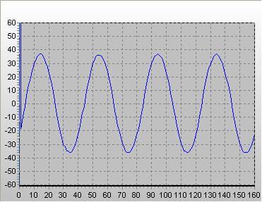 Синусоидальный сигнал снят осциллографом UNI-T UT81B
