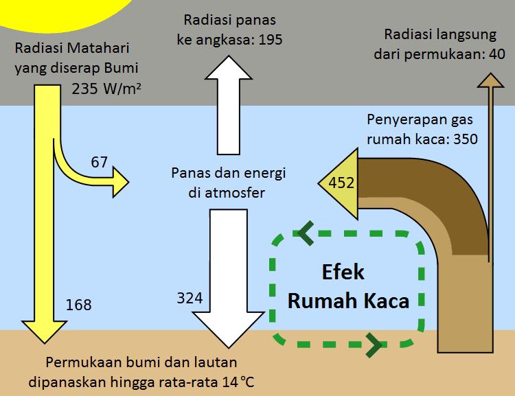 pengertian efek rumah kaca
