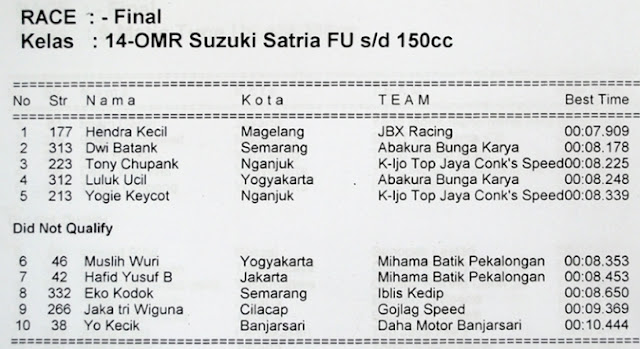 Hasil Drag Bike Banjar Patroman 1 - 2 November 2012