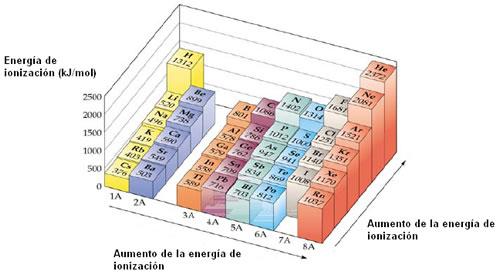 Step by chem qu es la energa de ionizacin en la tabla peridica la energa de ionizacin vara de la misma forma que la afinidad electrnica y que la electronegatividad y de manera inversa al radio urtaz Image collections