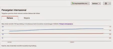 Cara Menambahkan Tag Href Lang pada Templat-blog kang miftah
