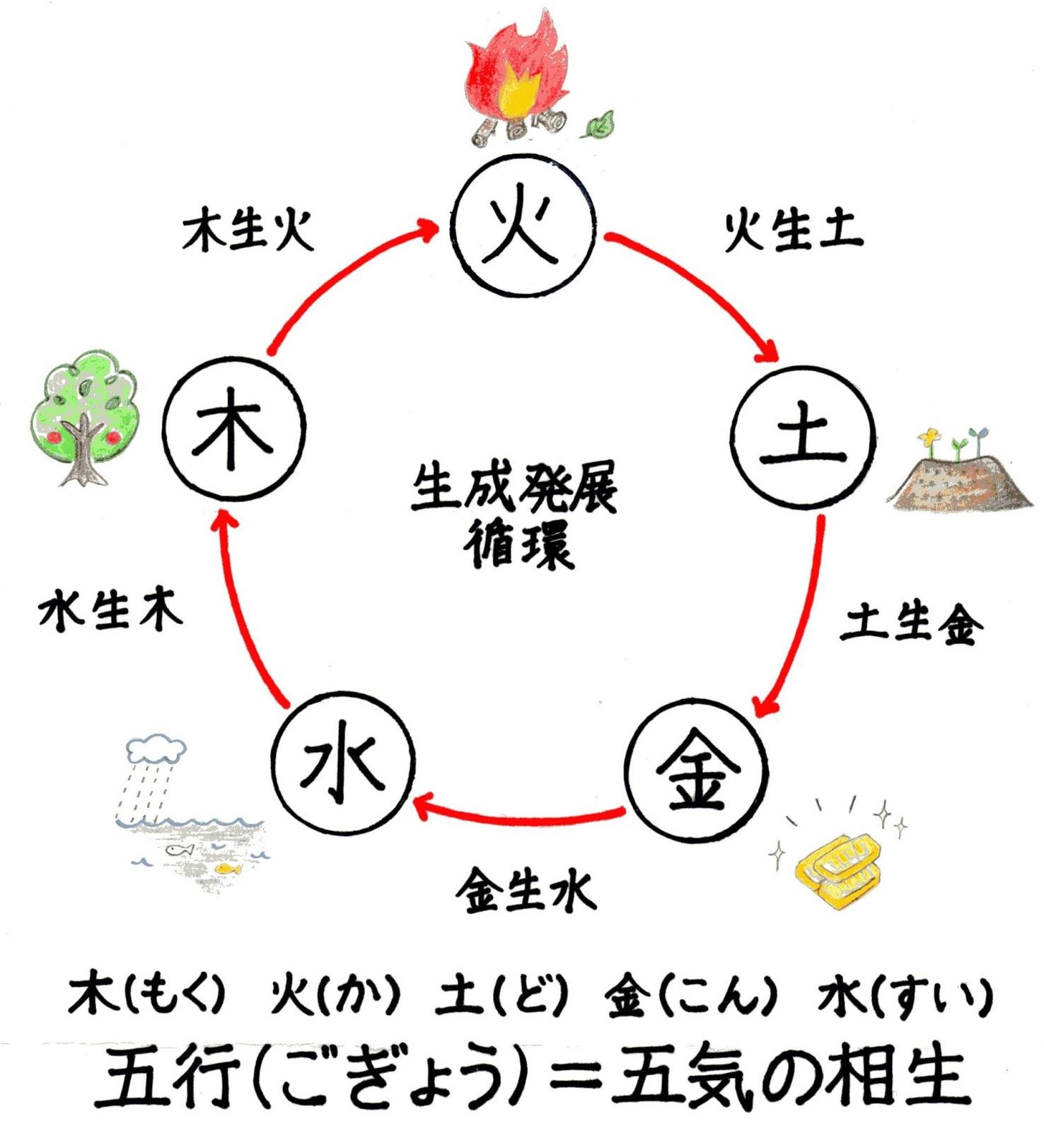 五気,相生,陰陽五行説,木火土金水,九星気学