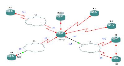topologi network stub