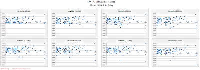 SPX Short Options Straddle Scatter Plot IV Rank versus P&L - 66 DTE - Risk:Reward Exits