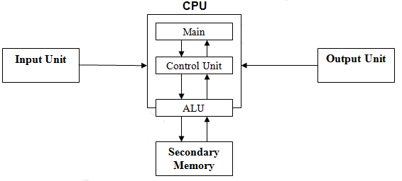 with a neat diagram explain the organizations of a computer        store data  process them and give  desired results as output  the computer is organized into four units as shown in the following diagram