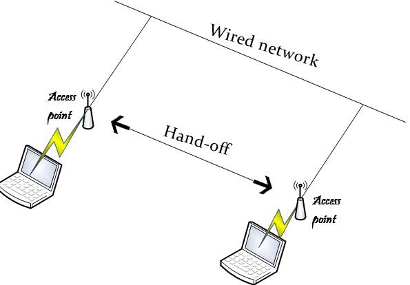 Jenis jaringan nirkabel orang awam belajar it mode infrastruktur mode ini di gunakan pada sebuah jaringan nirkabel yang melibatka sebuah ap sebai penyedia layanan ccuart Choice Image