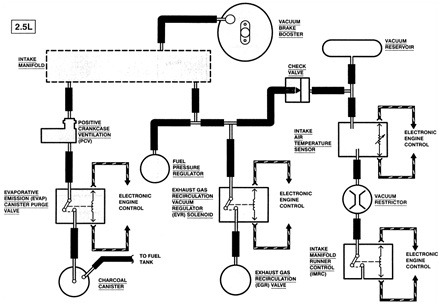 Ford Explorer Vacuum Line Diagram on 1997 ford expedition door diagram