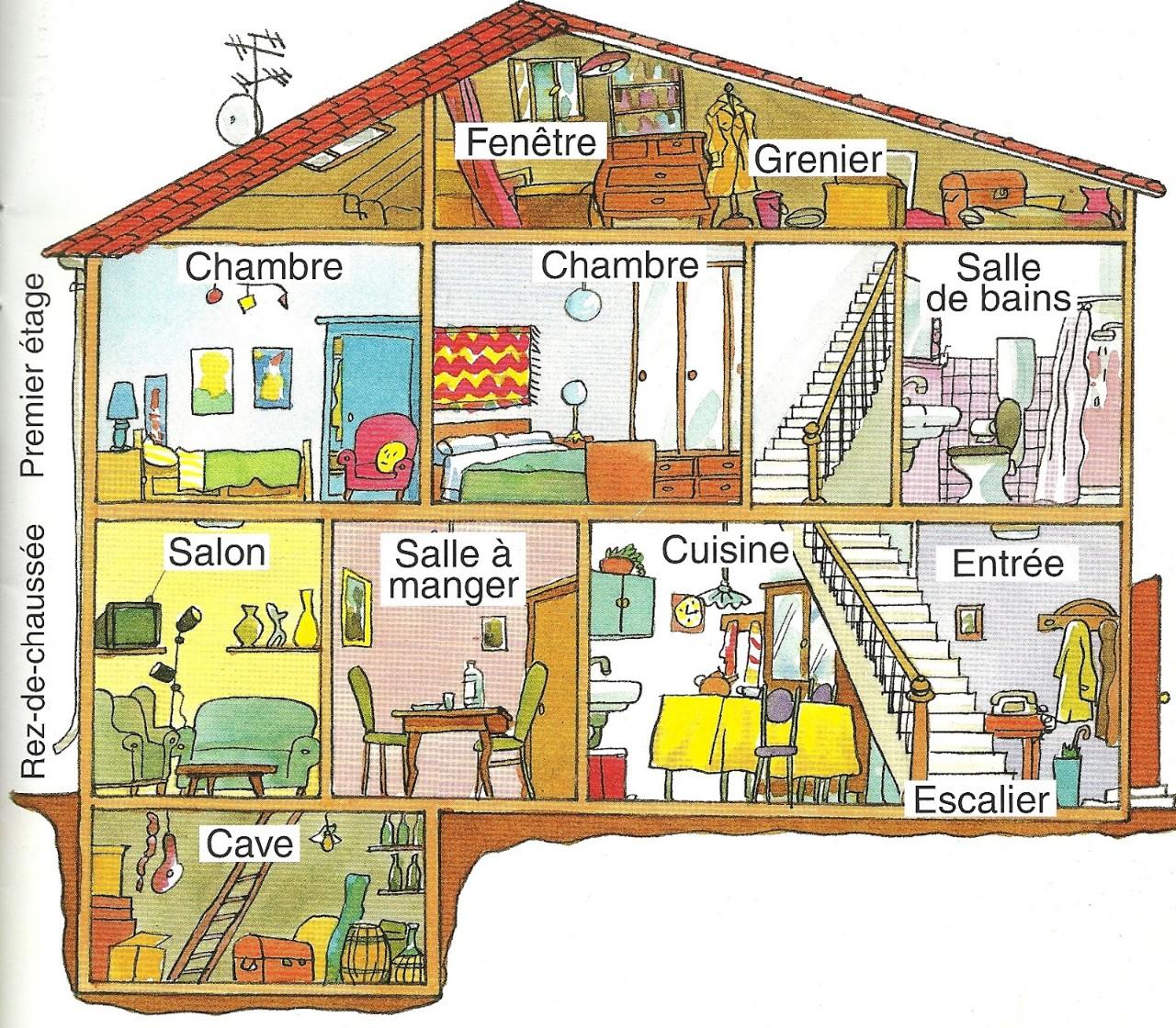 fran ais niveau interm diaire vocabulaire la maison. Black Bedroom Furniture Sets. Home Design Ideas
