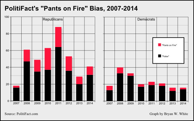 opinion blogs peter roff study finds fact checkers biased against republicans