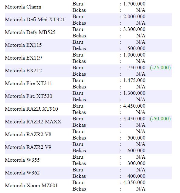 Harga Hape Motorola Terbaru 2013.