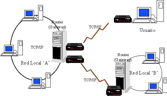 protocolos  protocolos