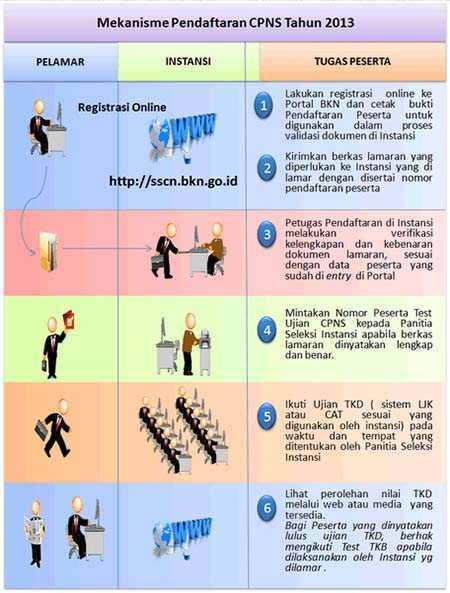Informasi Lengkap Seleksi Penerimaan CPNS Tahun 2013