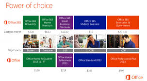 price of M.S. Office enterprise version, Microsoft launches Office 365 for business in India