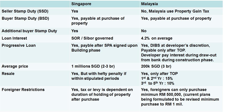 Buying Leasehold Property Australia