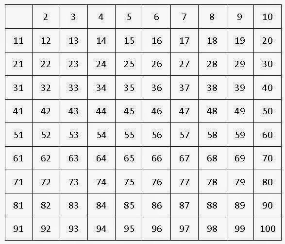 100 es primo o compuesto