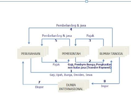 Sektor international hanya melibatkan pelaku pelaku ekonomi di dalam negeri tetapi juga masyarakat ekonomi di luar negeri dalam diagram circular flow terdapat pasar pasar ccuart Gallery