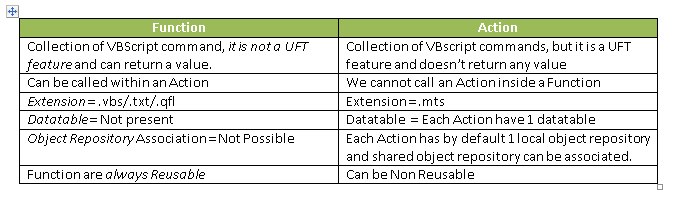 Difference Action and Function in UFT