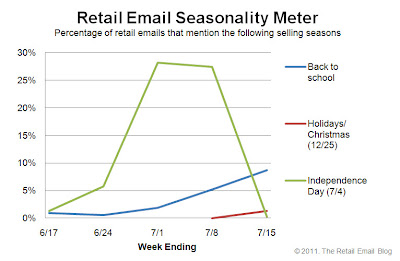 Click to view the July 15, 2011 Retail Email Seasonality Meter larger