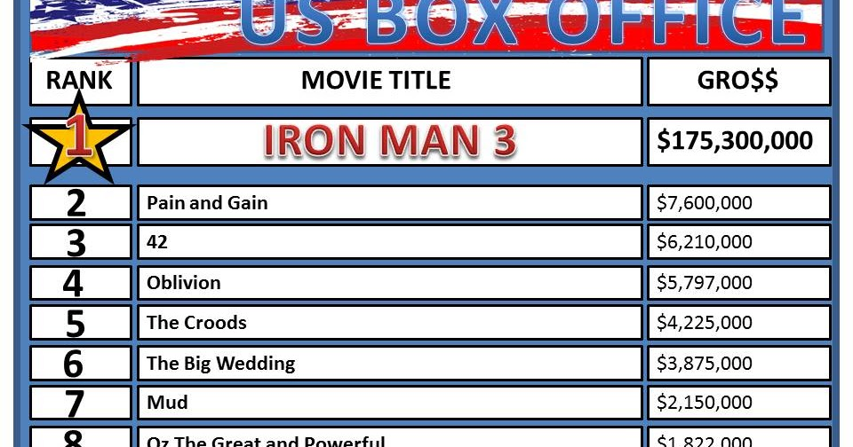 Us weekend box office may 3 5 a billionaire - Movie box office results this weekend ...