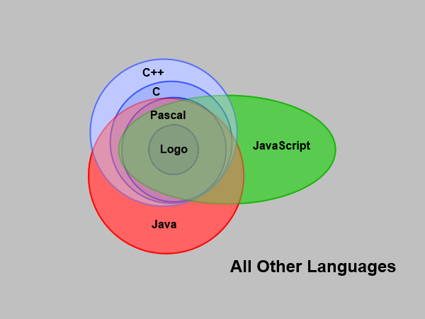 Diagram of programming perspective with Logo, Pascal, C, C++, Java, and JavaScript