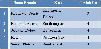 Pencetak Gol Terbanyak Liga Inggris