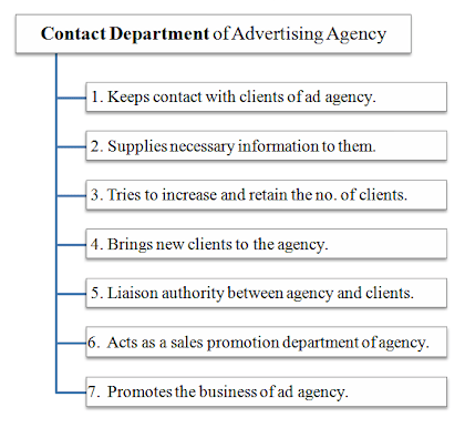 contact department of advertising agency