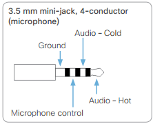 conferencing technology connect a third party microphone to a the sx20 has two mic inputs on the rear it´s a 4pin 3 5mm mini jack the following pinout