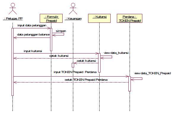 Analisa dan perancangan sistem listrik prabayar prepaid pt pln gambar sequence diagram pendaftaran ccuart Images