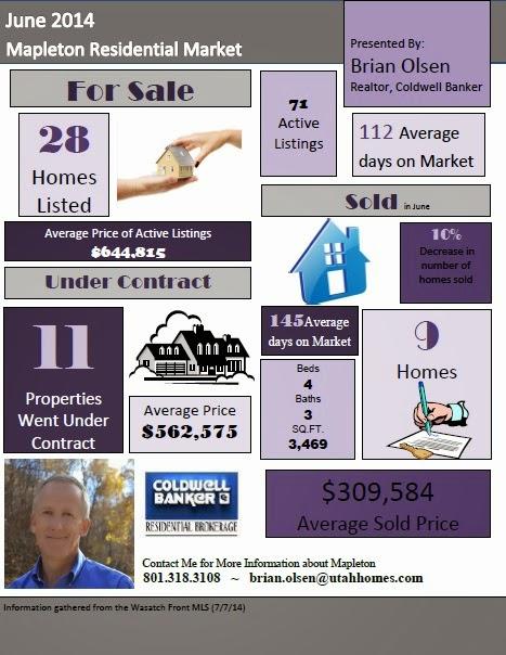 Mapleton Utah Residential Market