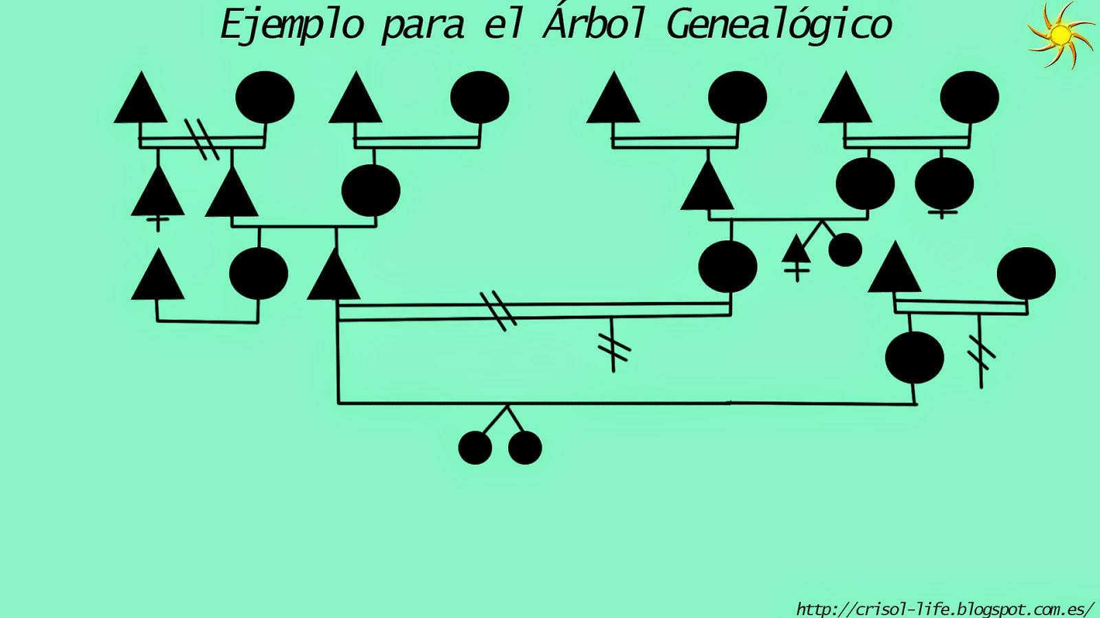 leyes de mendel y árbol genealógico