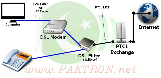adsl inetwork diagram dsl installation guide & how to speed up ptcl internet connection dsl wiring guide at crackthecode.co