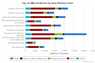Top 10 MBA Enrollment by Race and Ethnicity Chart