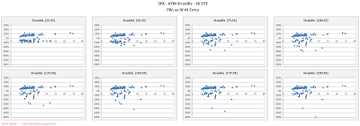 SPX Short Options Straddle Scatter Plot IV versus P&L - 66 DTE - Risk:Reward 35% Exits
