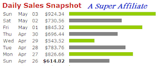 Learn How To Make Money Online As A Super Affiliate