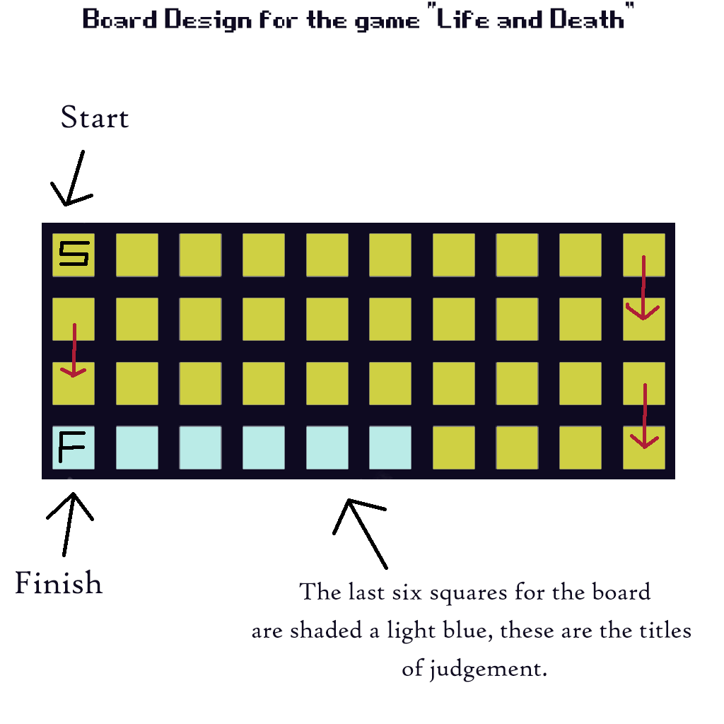 Life Is But Simply A Game Design Document Turning Senet To The - Board game design document
