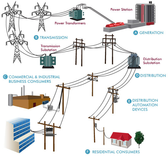 461056080575815364 also Making Americas Power Grid Much Much Smarter as well Safety circuit ex le besides m Based Ac Power Control Using Mosfet Igbt as well Control 3 Phase Induction Motors Vfd Plc. on diagram of electric circuit