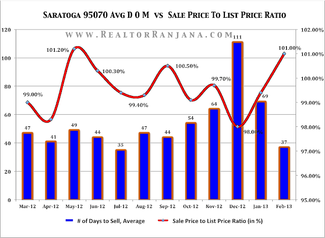 Saratoga Real Estate Market Trends: Avg # of Days On Market vs Sale Price To List Price Ratio in %
