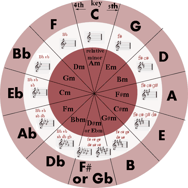 how to remember the circle of fifths