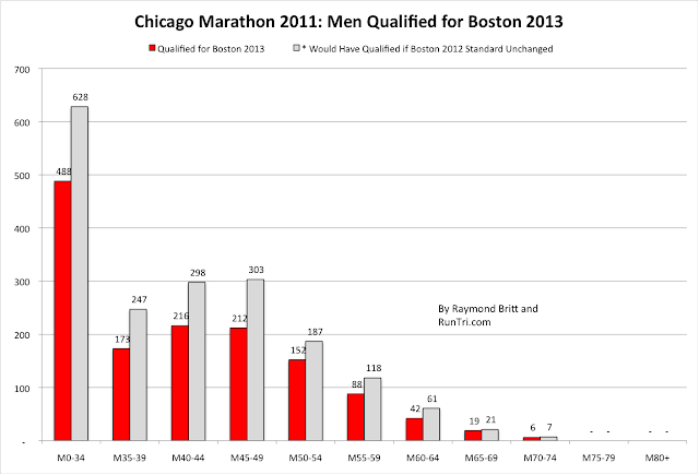 how to run the boston marathon without qualifying