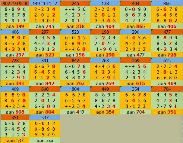 Thai Lotto Tip 001: Thai Lotto Win HTF Tips 16-02-2015