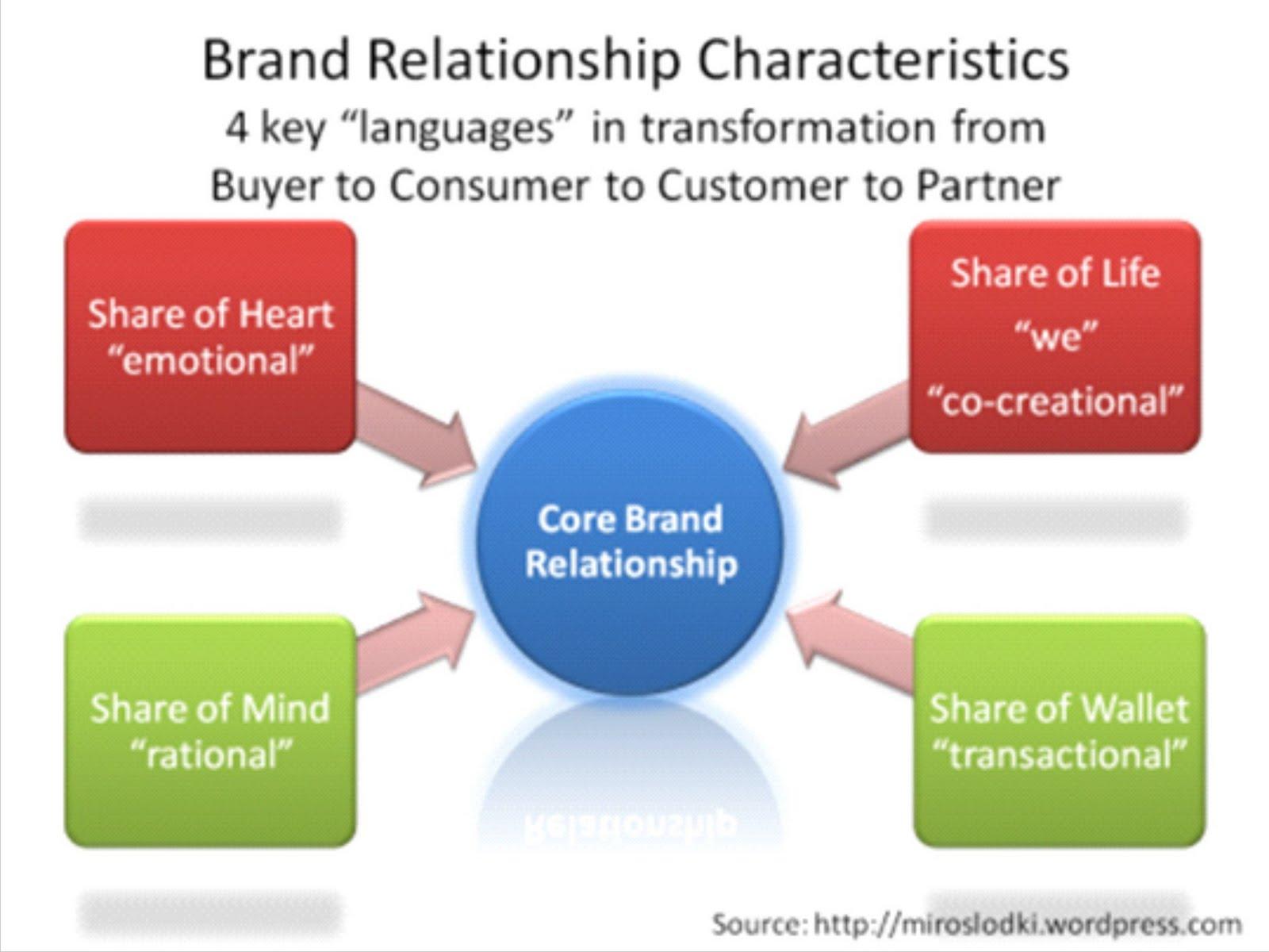 Iwan bhs nulis blog brand relationship characteristics brand relationship characteristics ccuart Choice Image