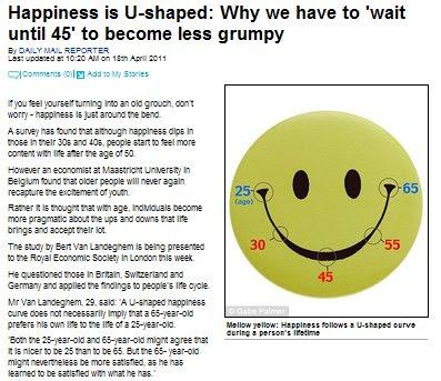 快樂U型曲線