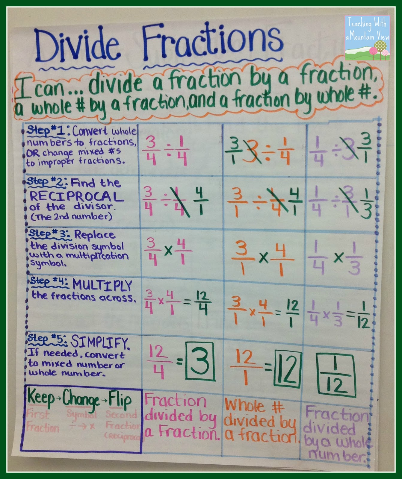 Teaching with a mountain view dividing fractions anchor chart at the bottom we noted the keep change flip shortcut they copied this in their math journal as well we have already referenced it several times nvjuhfo Choice Image