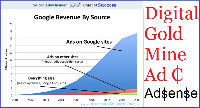 Google Adsense Revenue Growth Graph of the Digital Gold Mine of Adsense