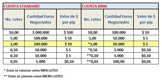 Como calcular ganancias forex